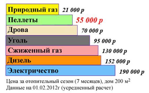 Расходы на отопление дома