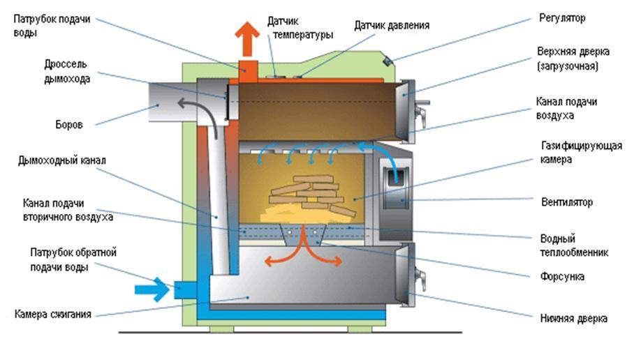 Пиролизные котлы отопления