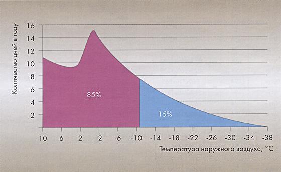 полная мощность котла используется только 15% всего отопительного сезона