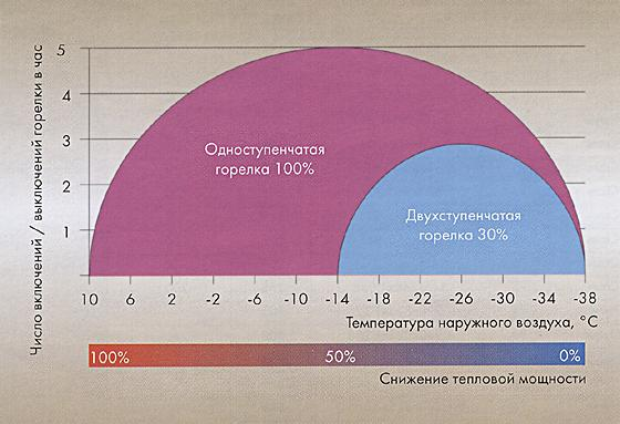 число стартов/выключений одноступенчатой и двухступенчатой горелок