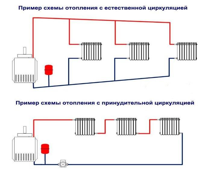 Схемы систем отопления частного дома