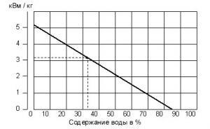 Зависимость теплотворной способности топлива