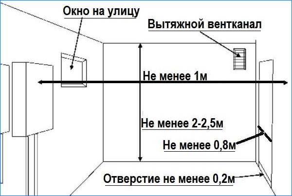 Требования к установки газового котла в частном доме.