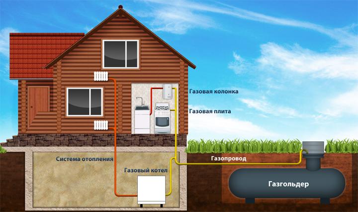 Автономная газификация загородного дома