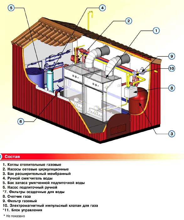 Строительство крышных котельных