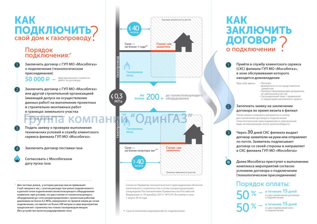 Новый закон о газификации с 1 марта 2014 г. в Московской области