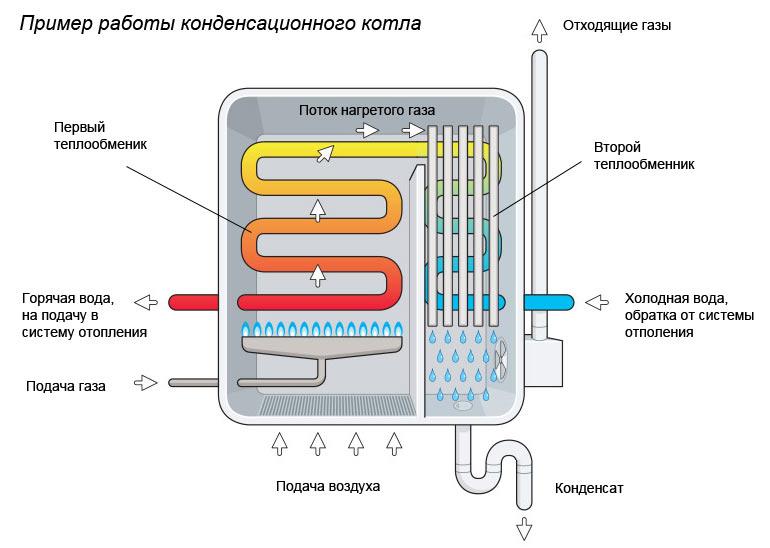 Пример работы конденсационного котла