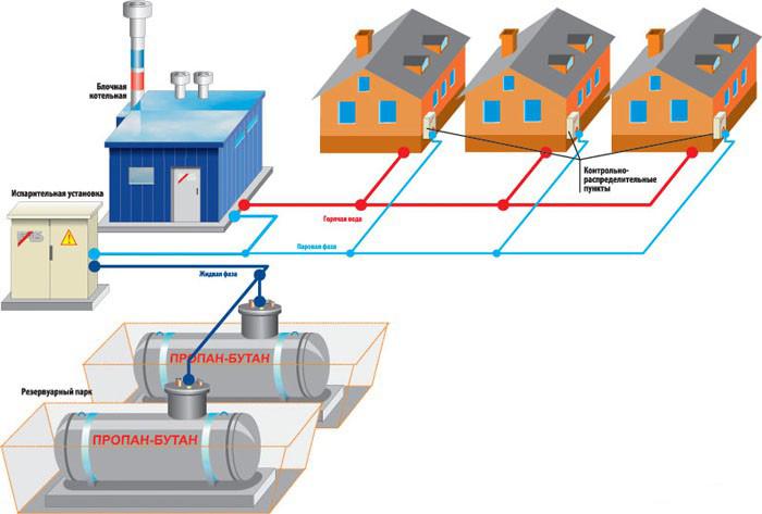 Автономная газификация коттеджного посёлка