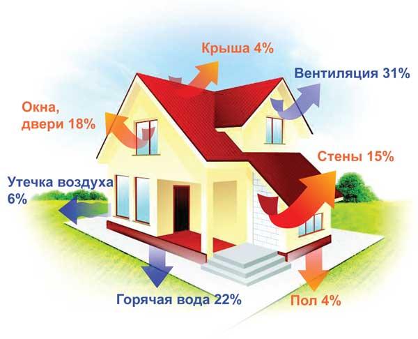 Теплотехнический расчет газа