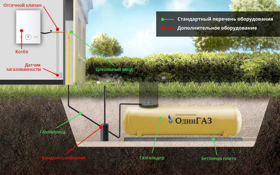 Схема газгольдер