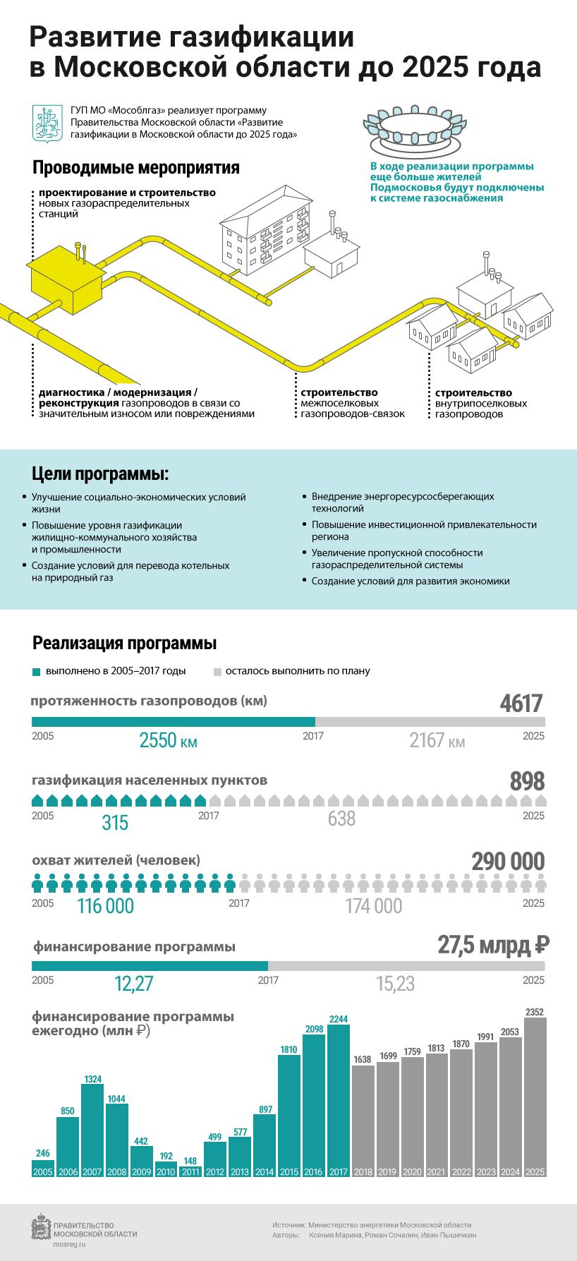 Газификация МО 2025